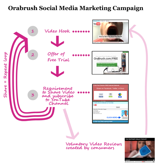 Orabrush Social Media Campaign Case Study